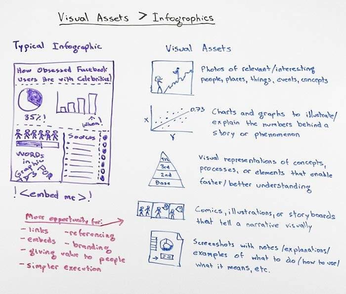 Infographie sur l'importance des visuels